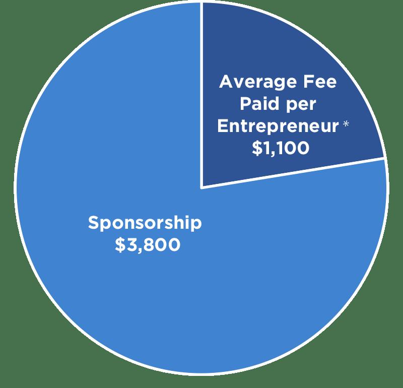 cost per business pie chart - Nehemiah E-Community