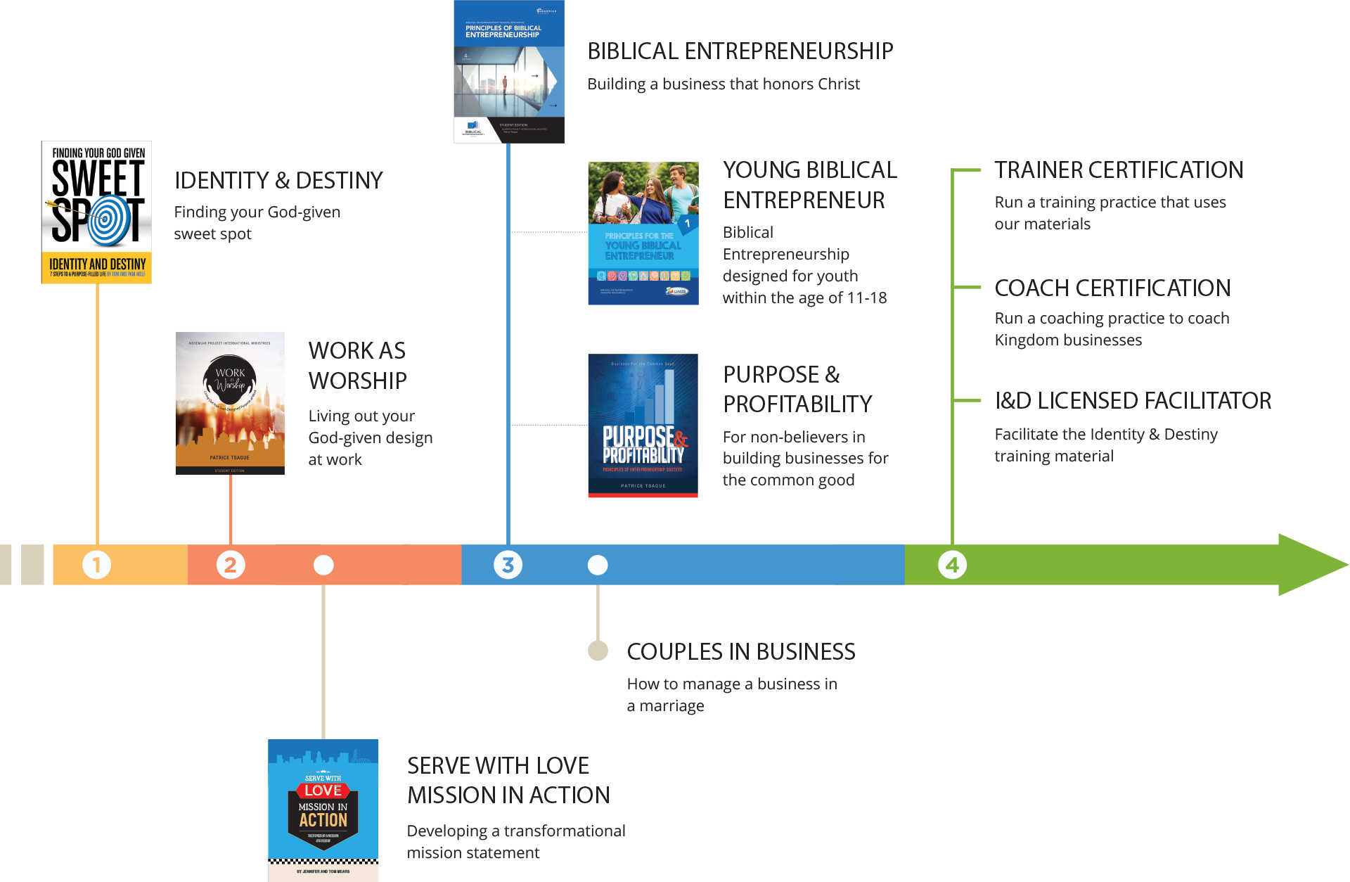training overview diagram - Nehemiah E-Community