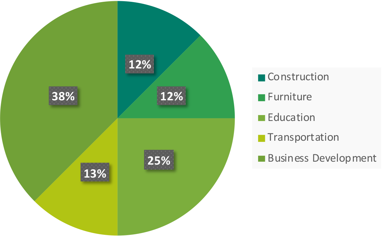 ECIN investment fund industries - Nehemiah E-Community