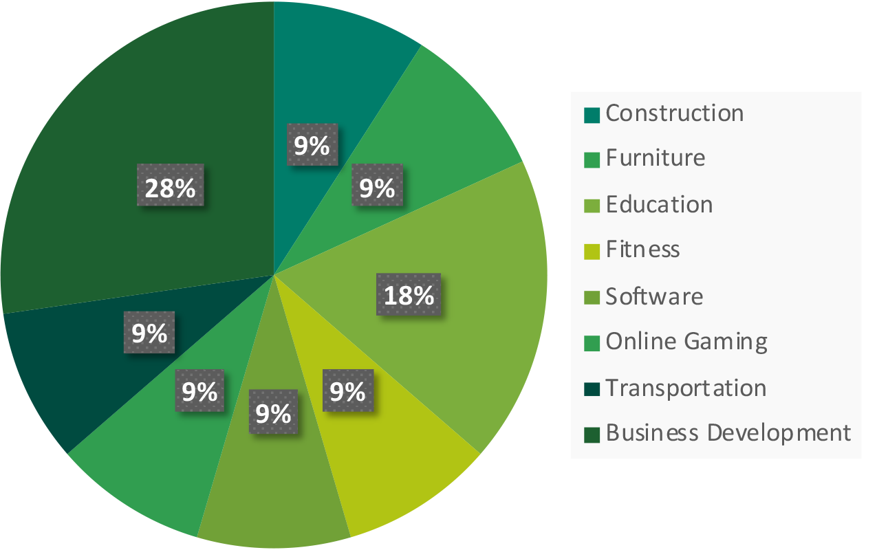 Industries générales ECIN - Nehemiah E-Community